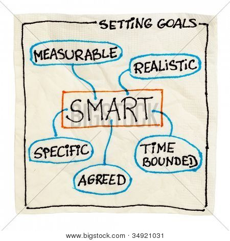 SMART (Specific, Measurable, Agreed, Realistic, Time-bound) goal setting concept - sketch on a cocktail napkin isolated on white