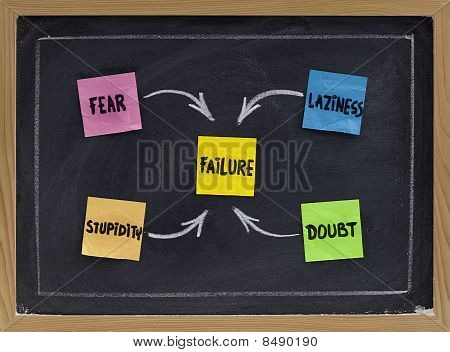 Fear, Doubt, Laziness And Stupidity