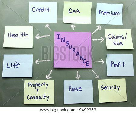 Versicherung Konzept Karte auf einer Tafel