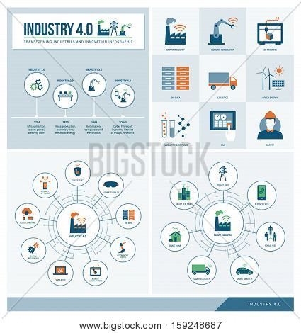 Industry 4.0 and smart productions infographics set: industrial revolution productivity technology and innovation