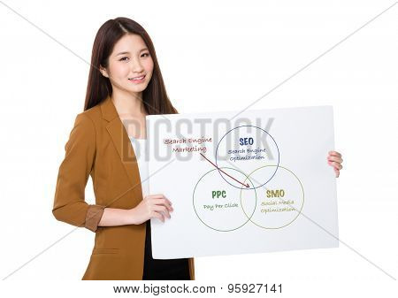 Businesswoman hold with palcard and presenting search engine marketing concept