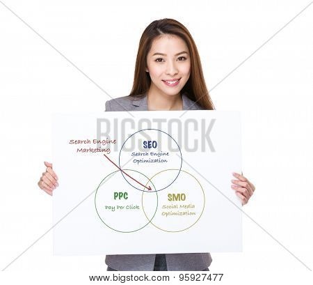 Businesswoman hand hold a white placard presenting search engine marketing concept