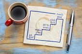 setting and reaching goal in five steps - napkin concept sketch with a cup of coffee poster