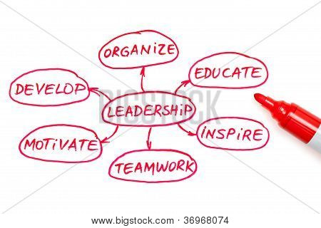 Leadership Flow Chart Red Marker