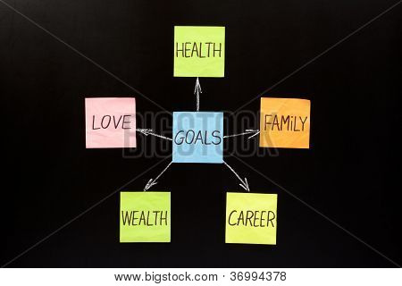 Goals Concept On Blackboard