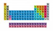 foto of periodic table elements  - Periodic Table of the Elements isolated on white background - JPG