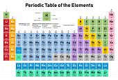 Colorful Periodic Table Of The Elements - Shows Atomic Number, Symbol, Name, Atomic Weight, Electron poster
