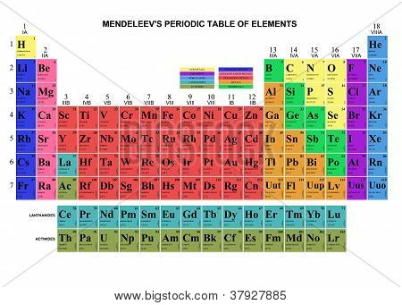 Mendeleev's Table