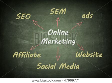 Blackboard Online Marketing