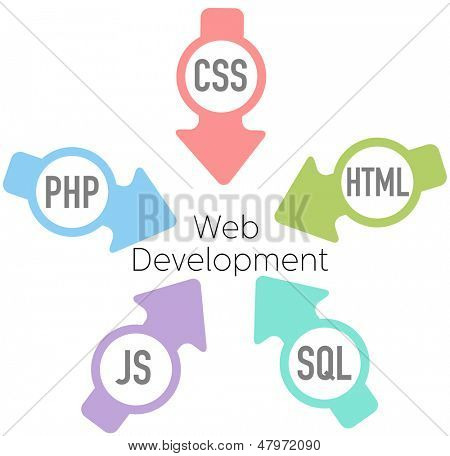 Arrows point HTML CSS PHP SQL JavaScript into website development