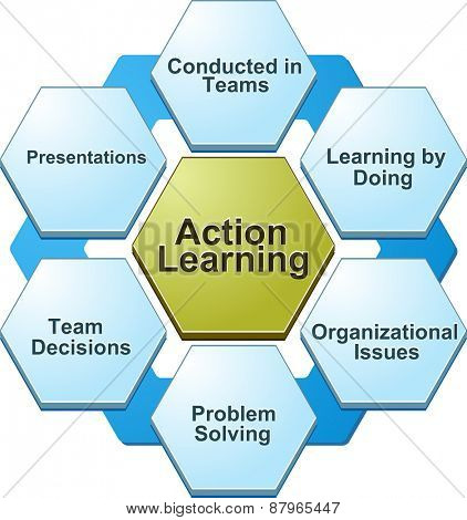 business strategy concept infographic diagram illustration of action learning