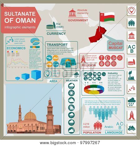 Sultanate of Oman infographics, statistical data, sights. Sultan Qaboos Mosque in Mue Farakh