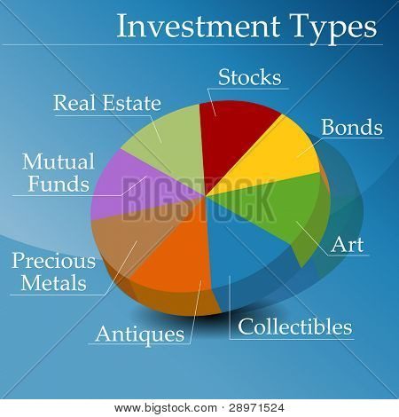 An image of a pie chart showing types of financial investments.
