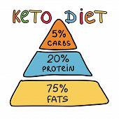 Ketogenic Pyramid Keto Diet Infographic Background poster