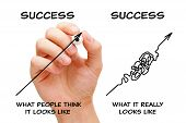 Hand Drawing Concept About The Difference Between What People Think The Path To Success Looks Like A poster