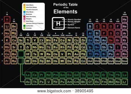Vector - Periodic Table of Elements