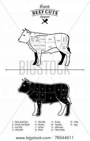 British Beef Cuts Diagram