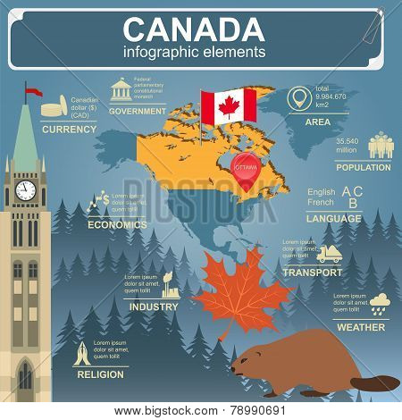 Canada Infographics, Statistical Data, Sights