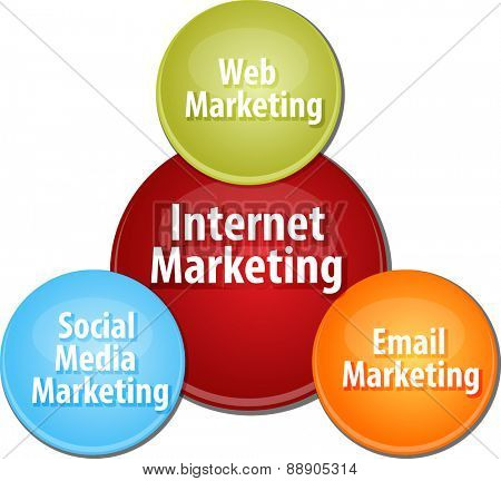 business strategy concept infographic diagram illustration of internet marketing types