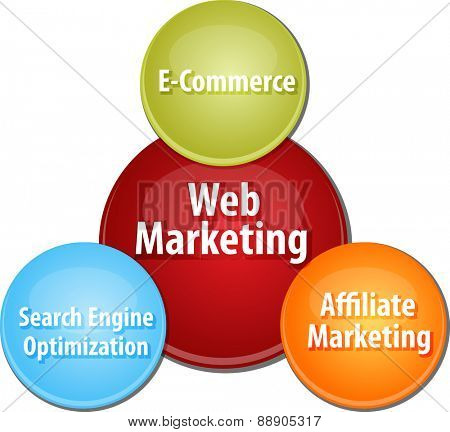 business strategy concept infographic diagram illustration of web marketing types