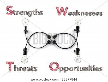 Markting Theory Strengths Weaknesses Opportunities Threats And Light Bulb