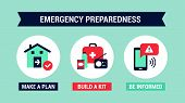 Emergency Preparedness Instructions For Safety: Make A Plan, Build A Kit And Stay Informed poster