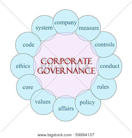Corporate Governance Circular Word Concept